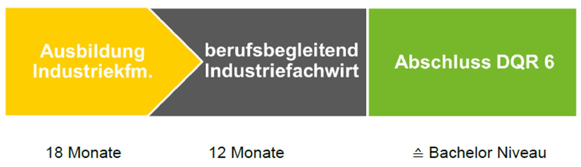 Studienabbrecher   IHK München