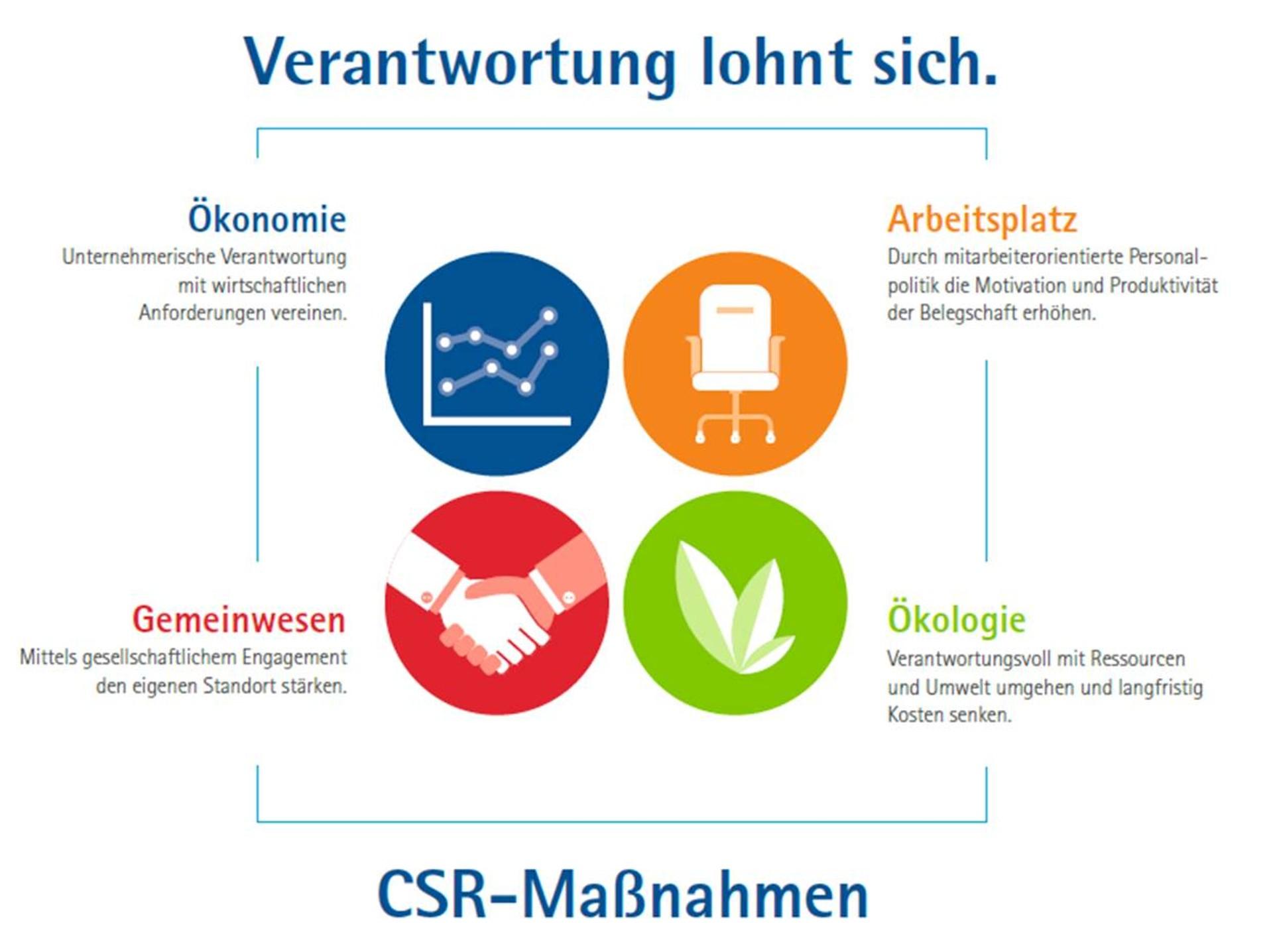 Social Responsibility Deutsch